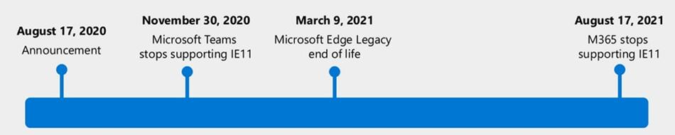 Microsoft đã đưa ra lịch trình loại bỏ Internet Explorer 11 và trình duyệt Edge cũ